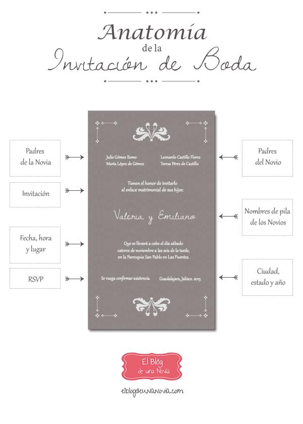 Invitaciones de Boda: qué datos llevan, cómo se redactan y ejemplos ...