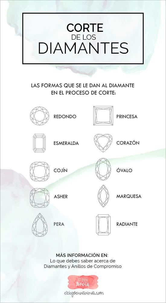 Corte de los diamantes - La forma que se les da en el proceso de corte