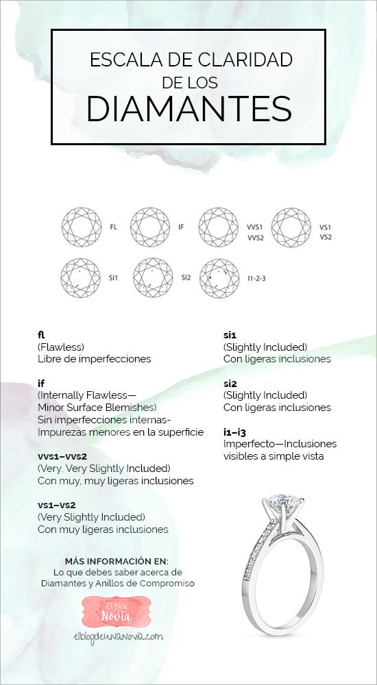 Escala de Claridad de los Diamantes
