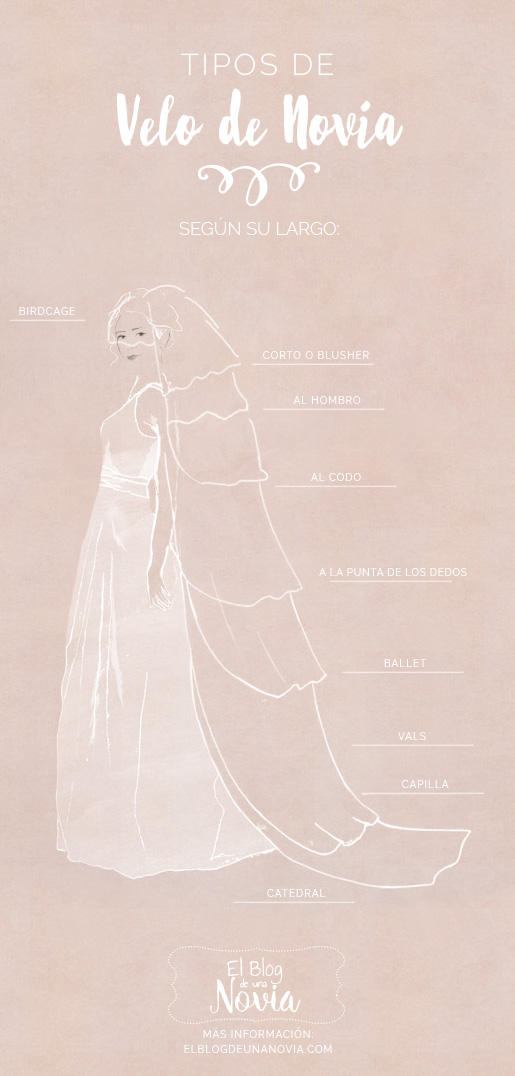Diferentes tipos de velo de novia