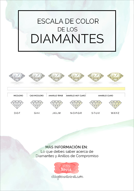 Escala de color de los diamantes